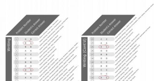 SAT Writing Scores