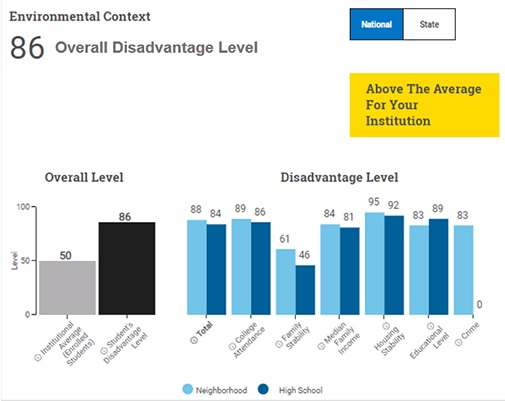 """Adversity Score"" being added to the SAT"