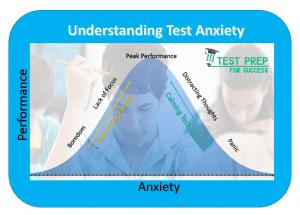 Understanding Test Anxiety - simple