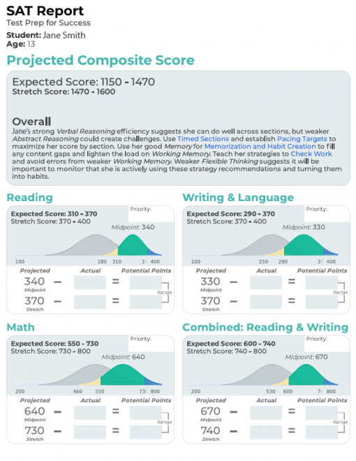 mindprint sat specific report on projected score